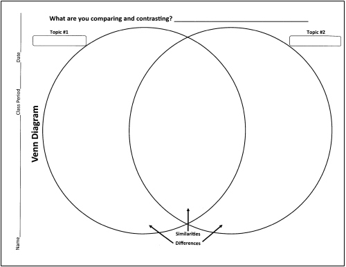 Is A Venn Diagram A Graphic Organizer Ukrandiffusion